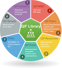 QIF Library Wheel-Lifesaver