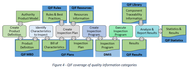 QIF Coverage Demonstrated in the Manufacturing Inspection Process