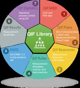 QIF Library Wheel