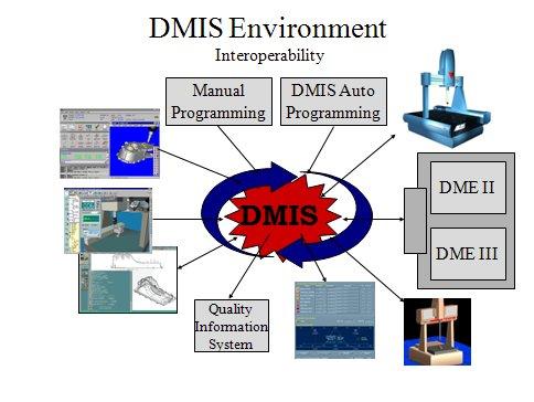 DMIS Environment