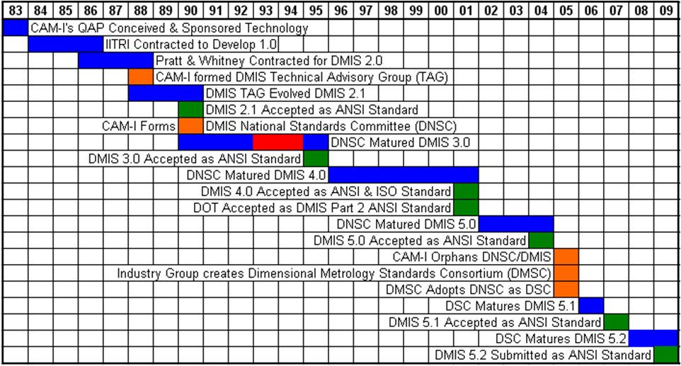 DMIS Timeline 1983-2009