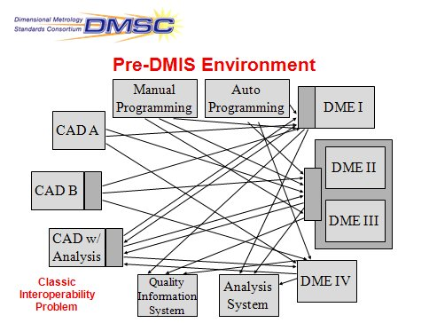 Pre-DMIS Environment graphic