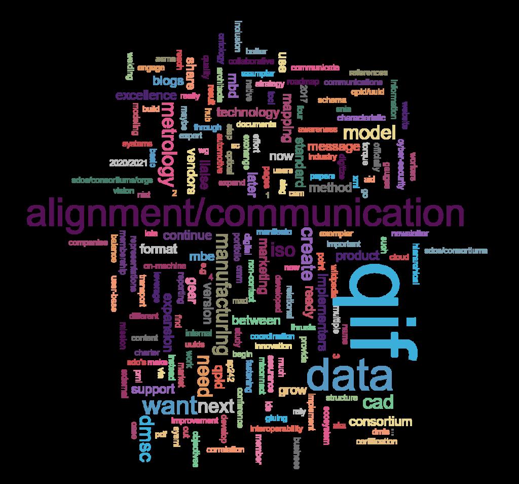 QIF DMSC Road Map 2020 Word Cloud
